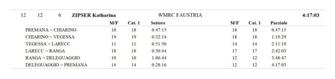 Zwischenzeiten WM Berglauf Langdistanz Premana